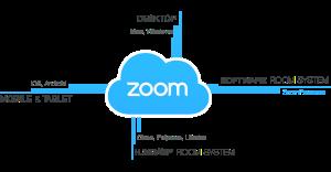 ZoomCloud icon